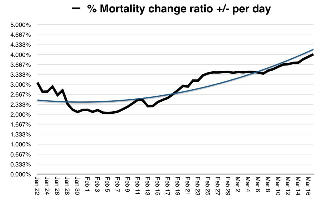 Corona Virus Mortality Rate Change