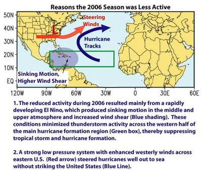 2006 Hurricane Season