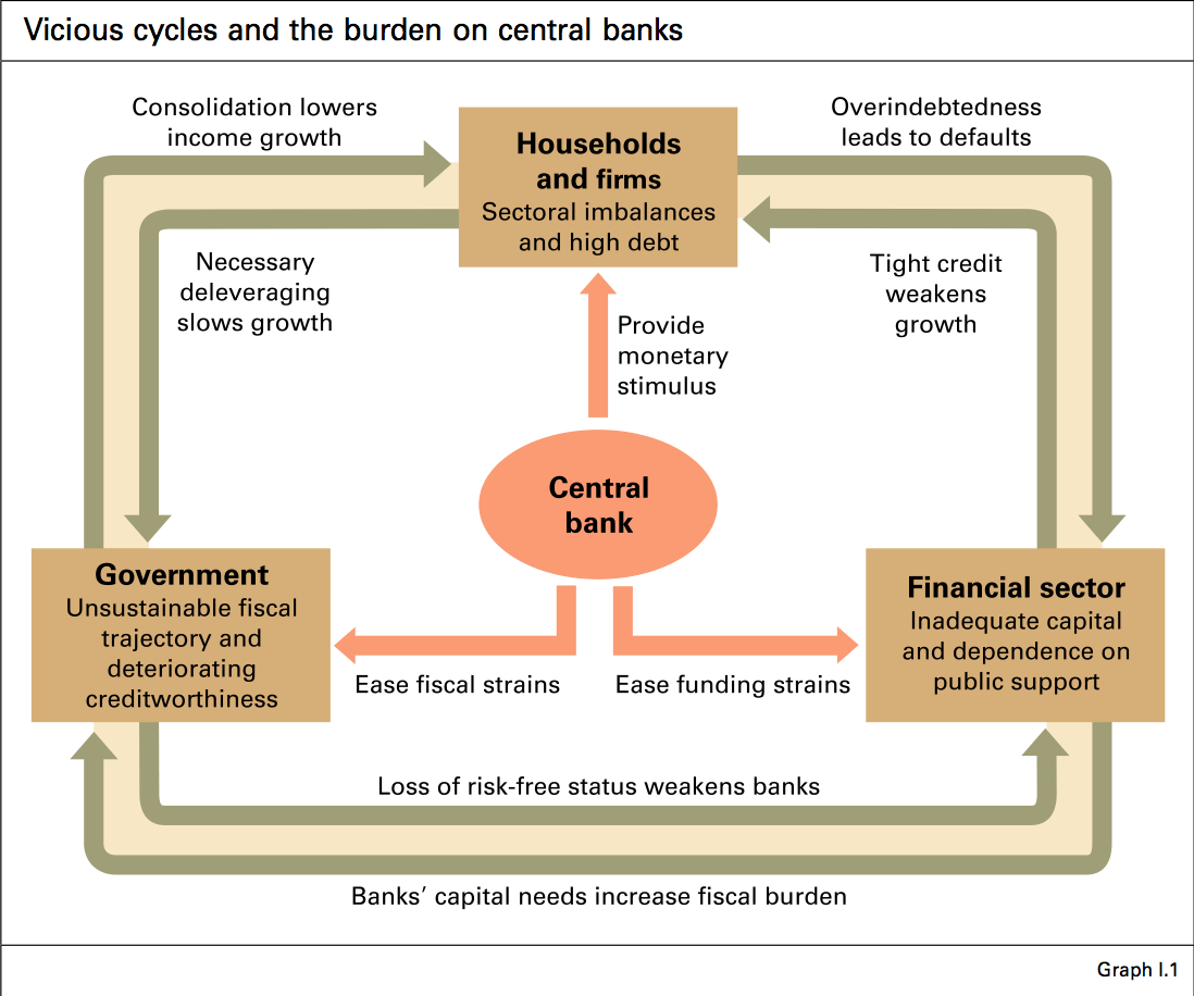 Central Bank Burdens and Cycles