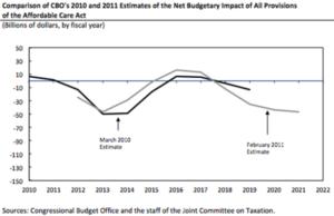 CBO_-_Budget_Impact_ACA