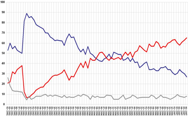 President Bush's Job Approval Rating