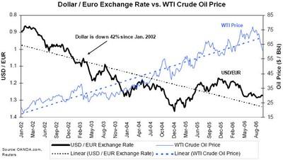 Dollar-Euro_WTI_Crude_Oil_Price-June-2002