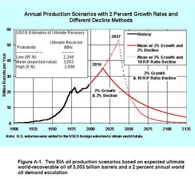 Retrospective: Energy – 2000-2008
