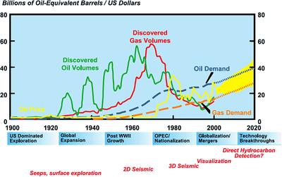 Exxon-Mobile 2002 Energy Report