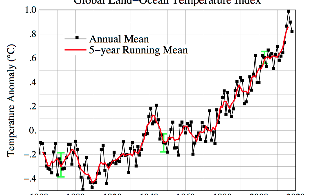 Retrospective: Climate – US Issues