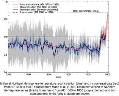 Millenial_Northern_Hemisphere_temperature_reconstruction