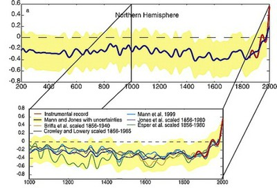 Northern hemisphere climate over past millennia