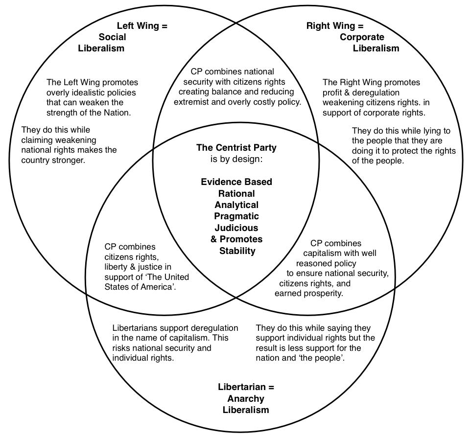 The Centrist Party Position in a Venn Diagram