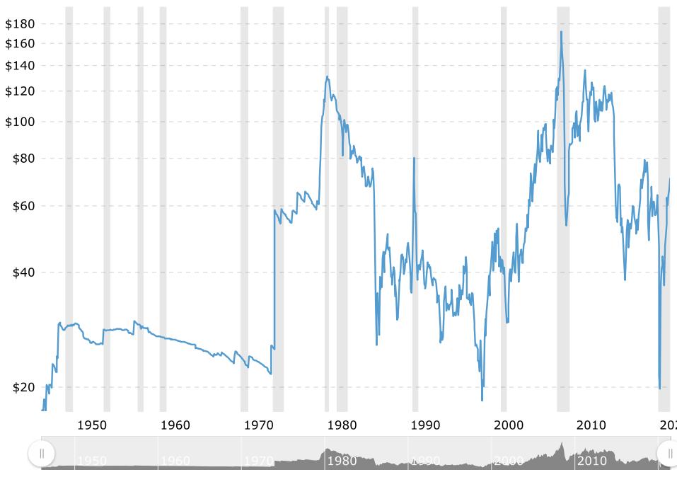 US Oil Prices 1950-2020