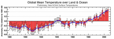 White House: global mean temperature over land ocean
