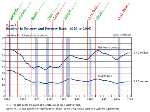 How past presidents have affected the poverty rate