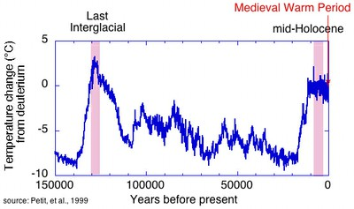 temperature change 150000 thousand years