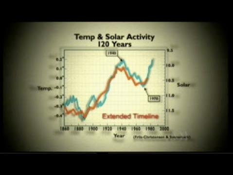 John Coleman using misrepresented data from Great Global Warming Swindle