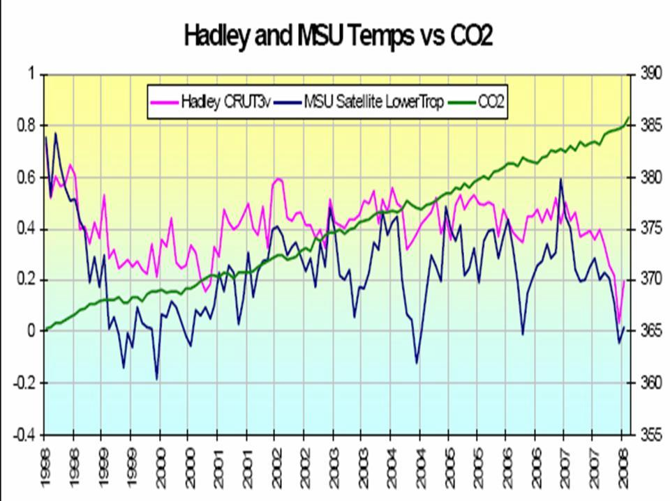 Hadley and MSU temps shown completely out of context via a cherry pick.