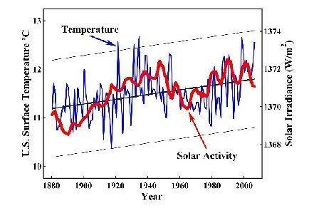 John Coleman misrepresents US data as Global data compared to solar activity.