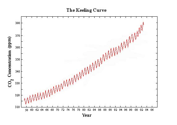The Keeling Curve from John Coleman's Global Warming Scam