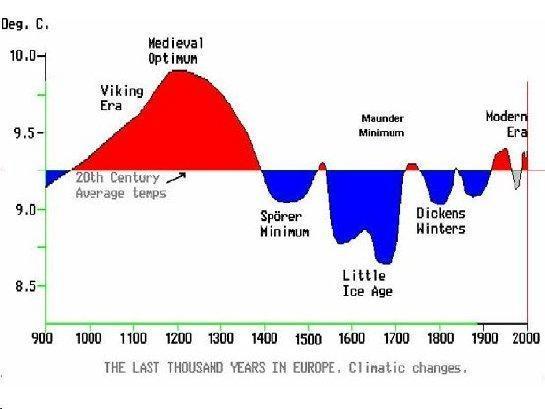 European Temperature Estimates - Medieval Warm Period