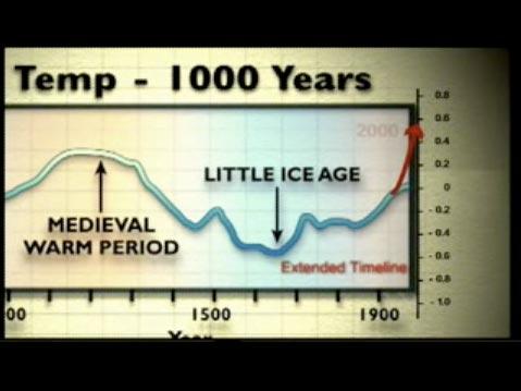 MWP - Medieval Warm Period Europe