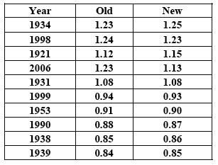 NASA Warmest Years in US. NOT Global.