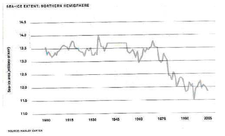 Arctic Sea Ice Extent. From John Coleman's global warming scam presentation.