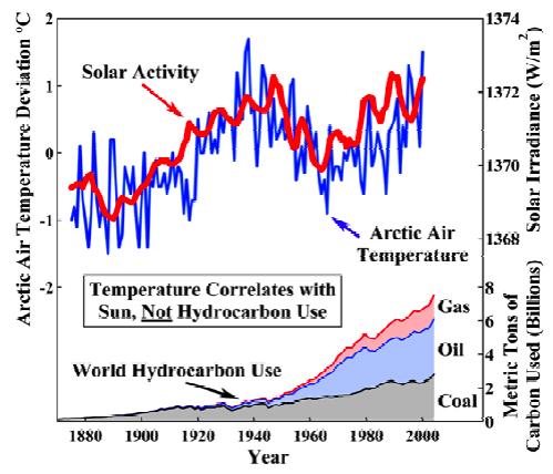 Solar Activity related to Arctic Temperature - NOT Global Temperature