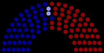 US Senate Needs more Centrists