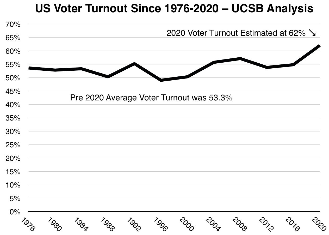 US Voter Turnout 1976-2020