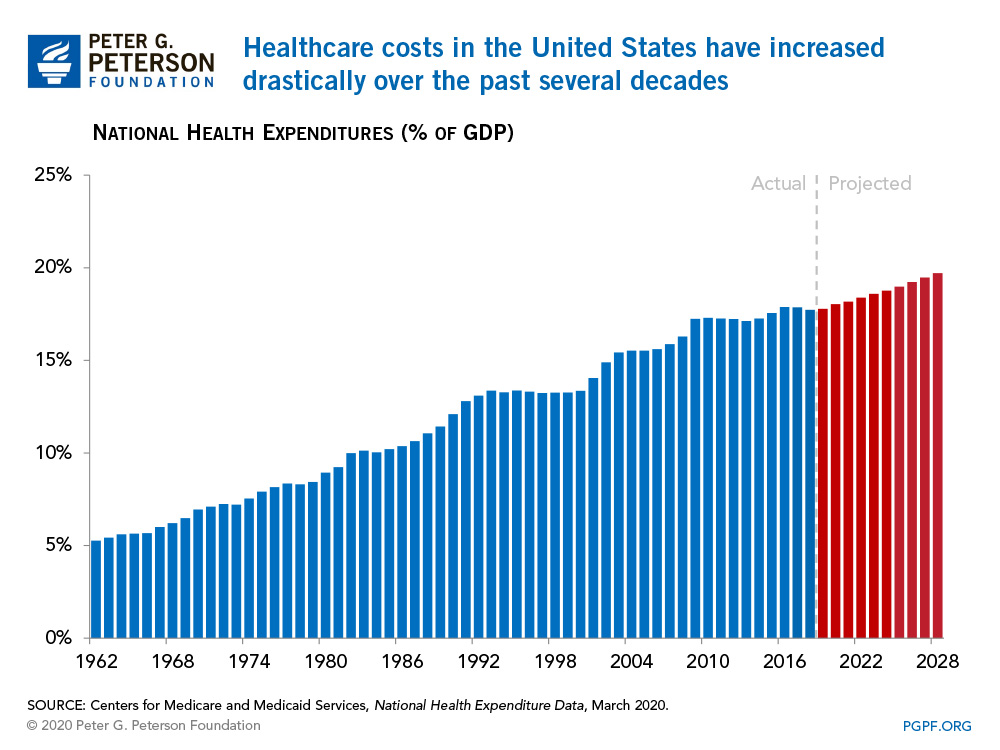Healthcare costs in the United States have increased drastically over the past several decades.