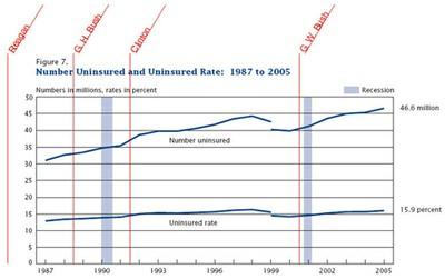 Insured/uninsured by President - 1987-2005