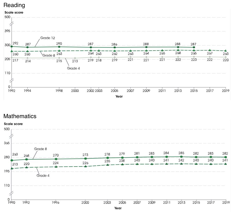 California Reading and Math Statistics 1990-2019